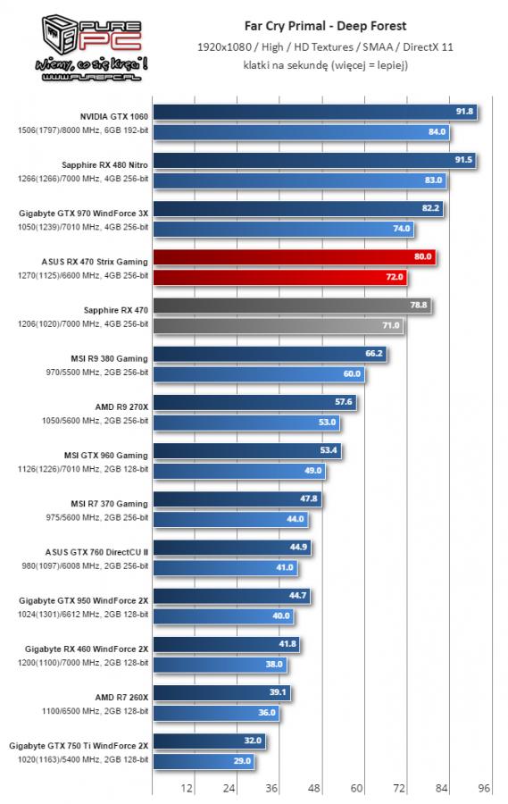 Gigabyte Radeon RX 460 WindForce 2X muestra su rendimiento 4