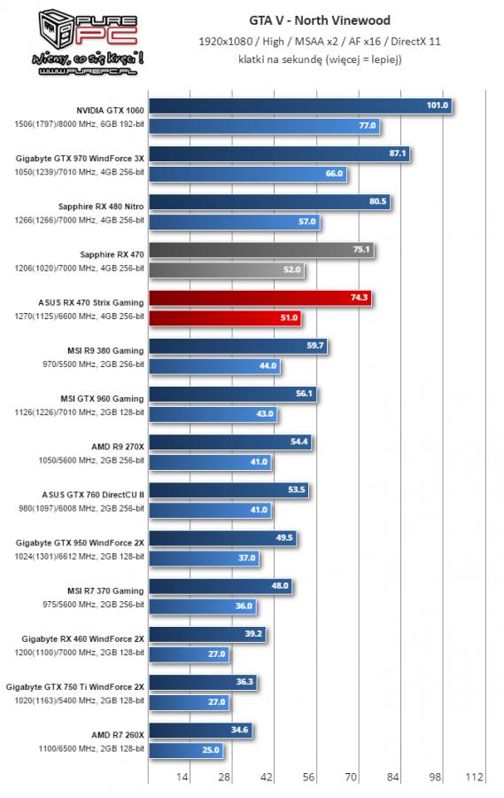 Gigabyte Radeon RX 460 WindForce 2X muestra su rendimiento 5