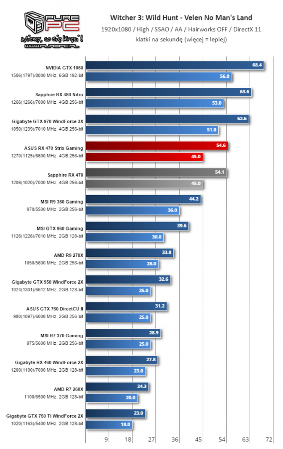 Gigabyte Radeon RX 460 WindForce 2X muestra su rendimiento 6