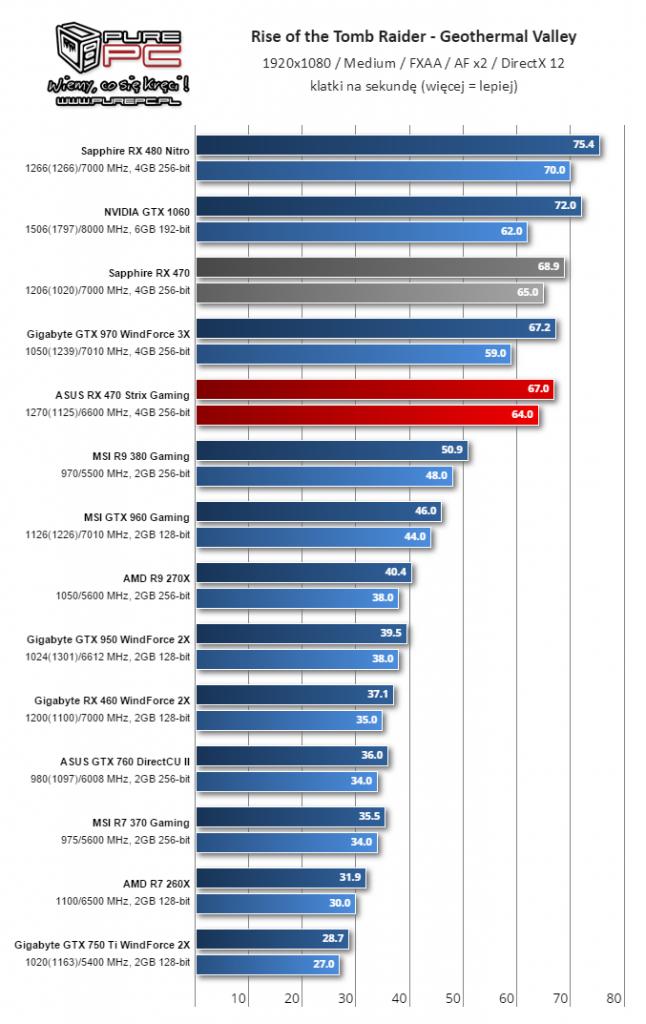 Gigabyte Radeon RX 460 WindForce 2X muestra su rendimiento 7