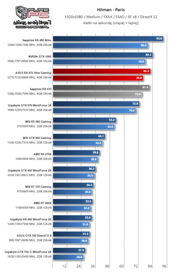 Gigabyte Radeon RX 460 WindForce 2X muestra su rendimiento 8