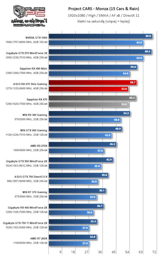Gigabyte Radeon RX 460 WindForce 2X muestra su rendimiento 9
