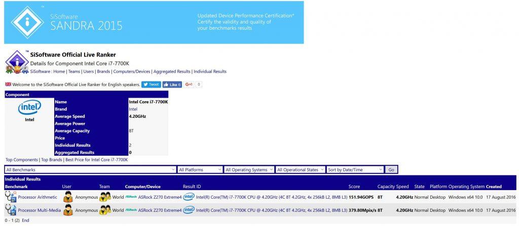 Intel Core i7-7700K se deja ver en el SiSoft SANDRA 2015