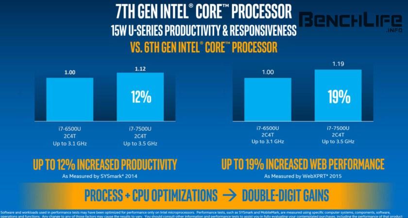 Intel Kaby Lake llega en Diciembre, primer benchmark 1