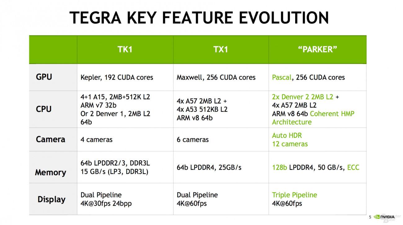 Nuevos rumores colocan un SoC Nvidia Parker en la Nintendo NX 2