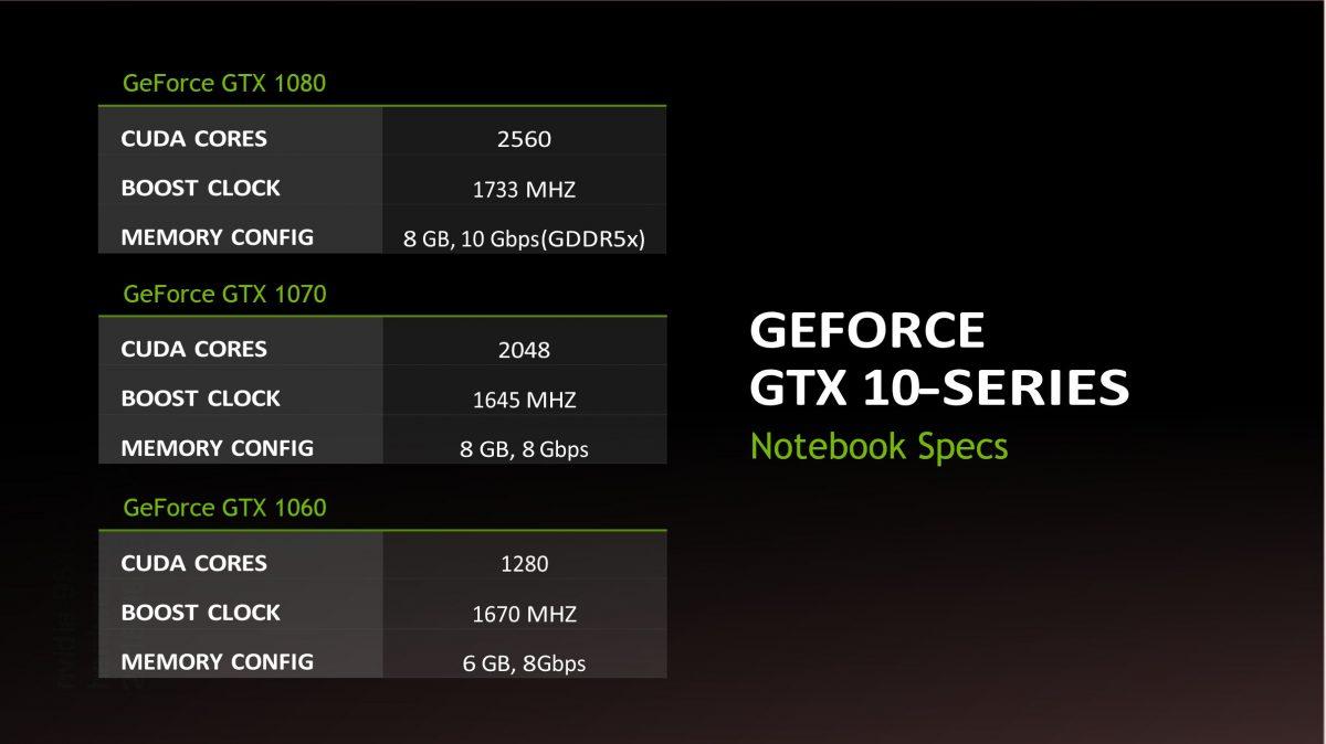 Nvidia lanza las GeForce GTX 1000 para portátiles
