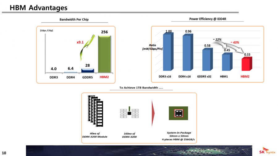 Primeras características conocidas de las memorias HBM3 y GDDR6 2