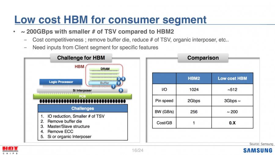 Primeras características conocidas de las memorias HBM3 y GDDR6 3