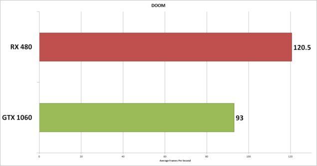 Radeon RX 480 y GeForce GTX 1060 enfrentadas en las más modernas APIs 2