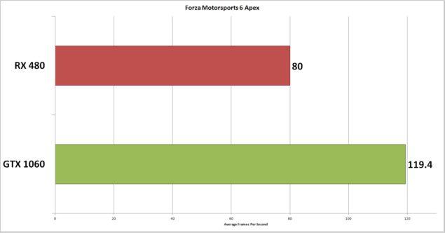 Radeon RX 480 y GeForce GTX 1060 enfrentadas en las más modernas APIs 3