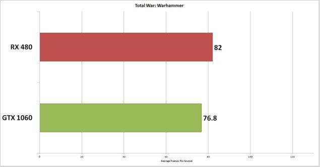 Radeon RX 480 y GeForce GTX 1060 enfrentadas en las más modernas APIs 7