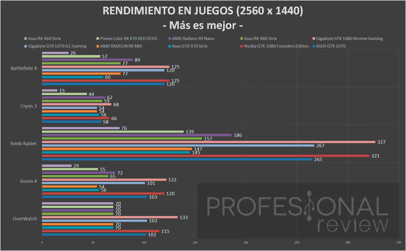 Asus RX 460 Strix juegos 1440
