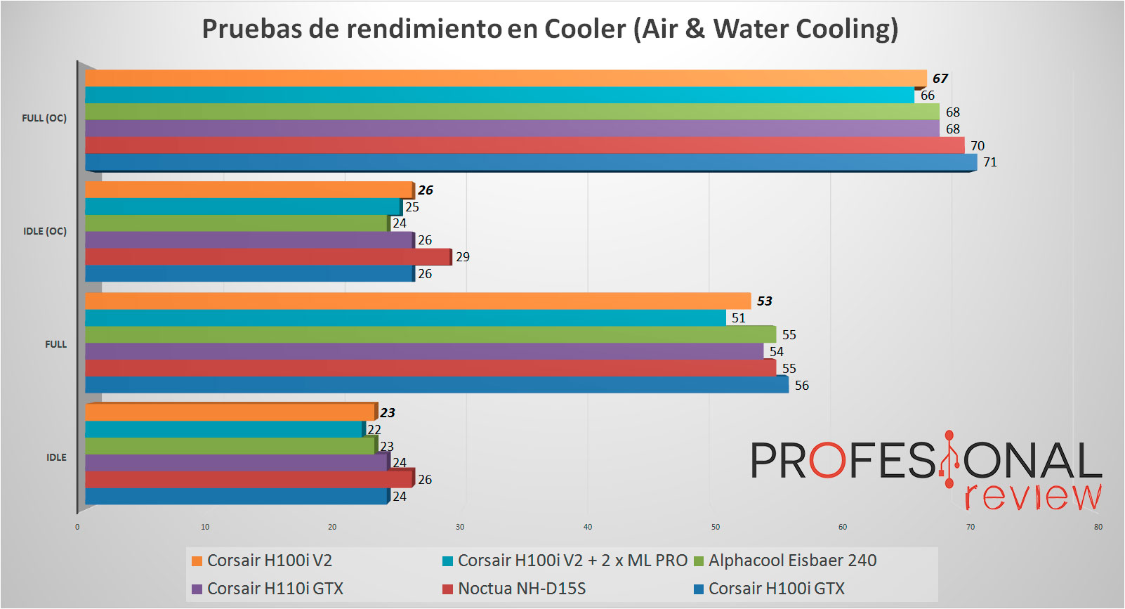 corsair-h100iv2-temperaturas