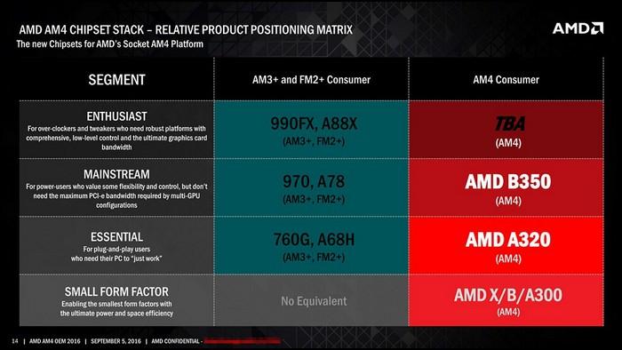 AMD Bristol Ridge APU
