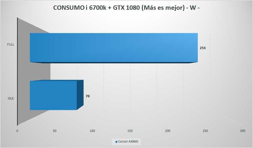 corsair-ax860i-test-consumo