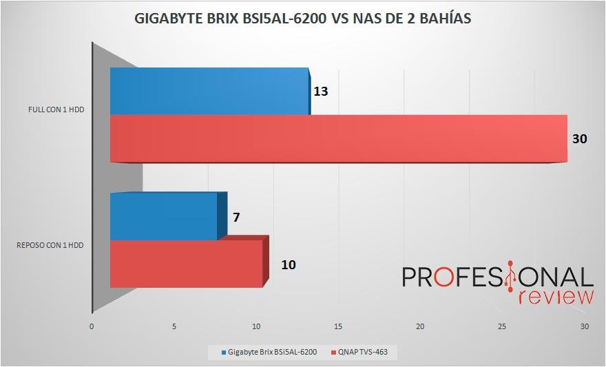 gigabyte-bsi5ht-6200-consumo
