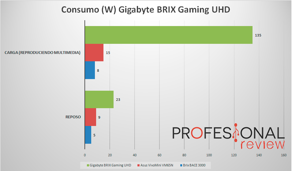 gigabyte-brix-gaming-uhd-consumo
