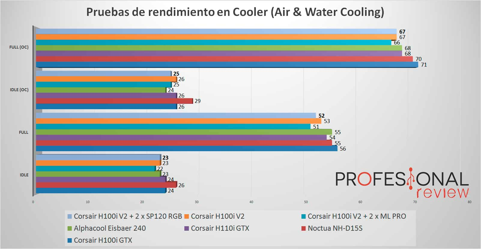 Corsair SP120 RGB rendimiento temperaturas