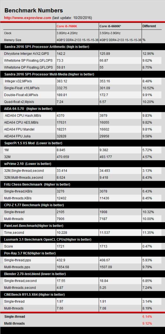 i5-7600K vs i5-6600k