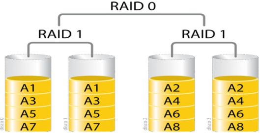 Photo of RAID: todas sus características y configuraciones