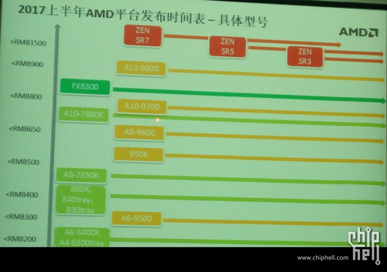 Photo of AMD lanzará los procesadores Zen SR3, SR5 y SR7