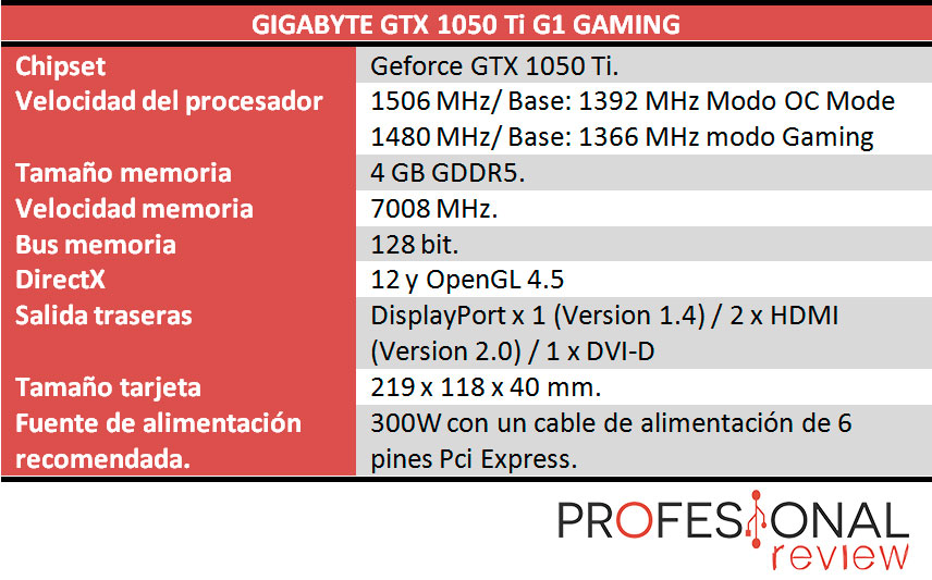Gigabyte GTX 1050 Ti G1 Gaming caracteristicas