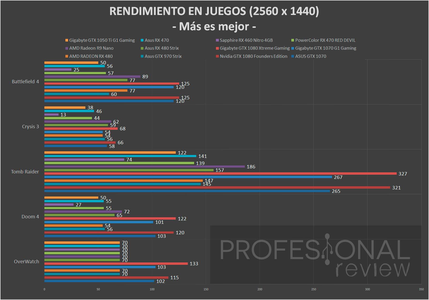 msi-gtx1050-ti-gaming-juegos1440