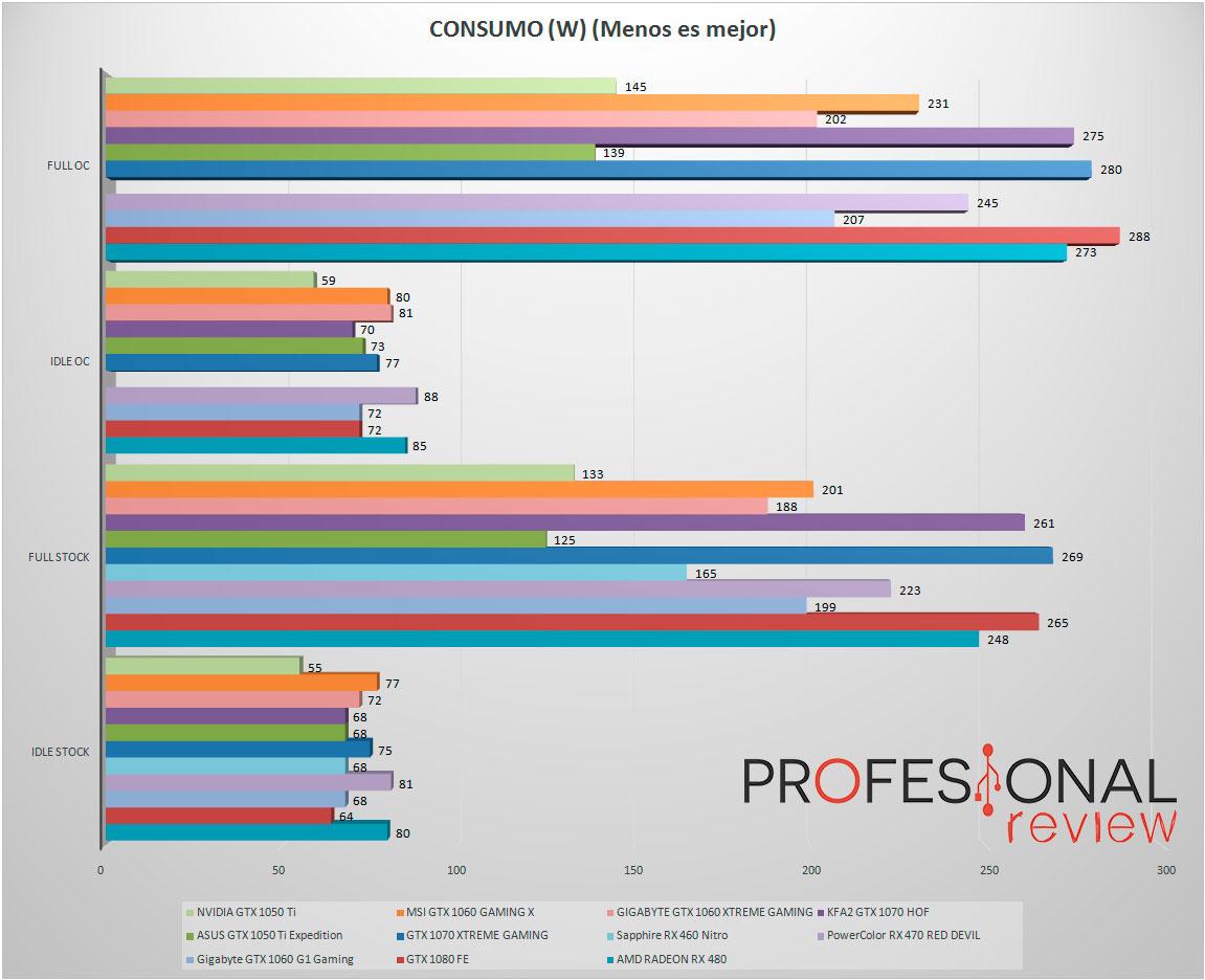 nvidia-gtx1050ti-consumo