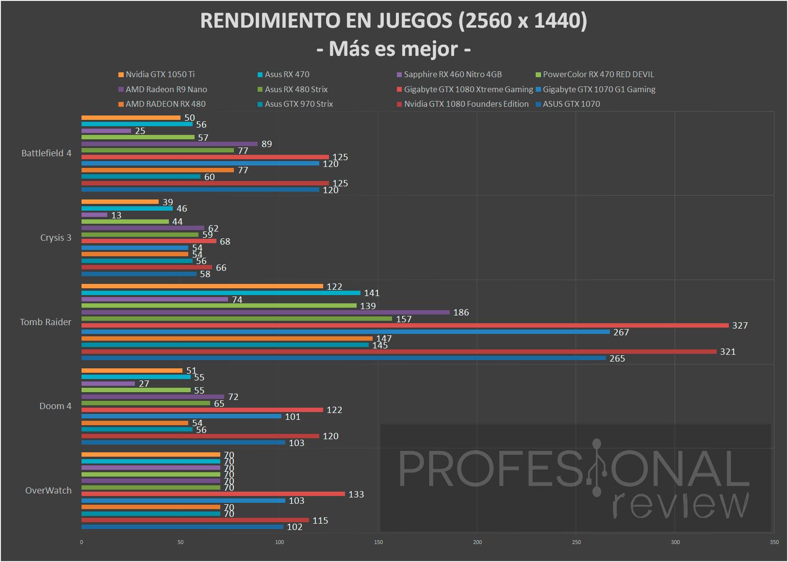 nvidia-gtx1050ti-juegos-1440