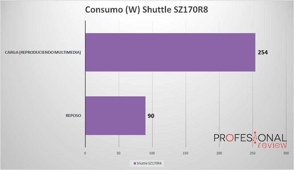 shuttle-sz170r8-consumo