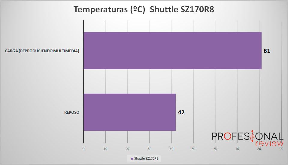 shuttle-sz170r8-temperaturas