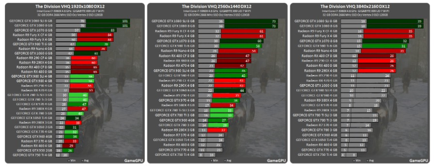 The Division con DirectX 12