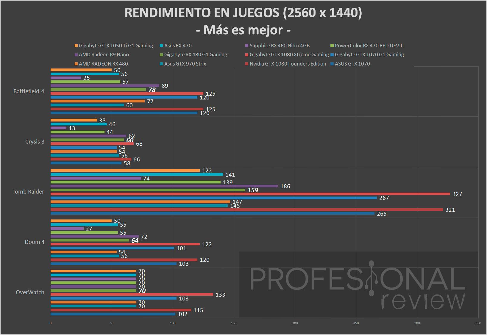 Gigabyte RX 480 G1 Gaming 2560 x 1440