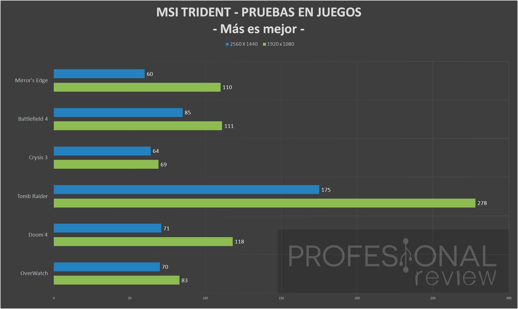 MSI Trident juegos