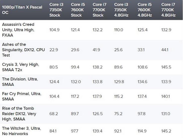 Core i3-7350k vs i5-7600k vs i7-7700k