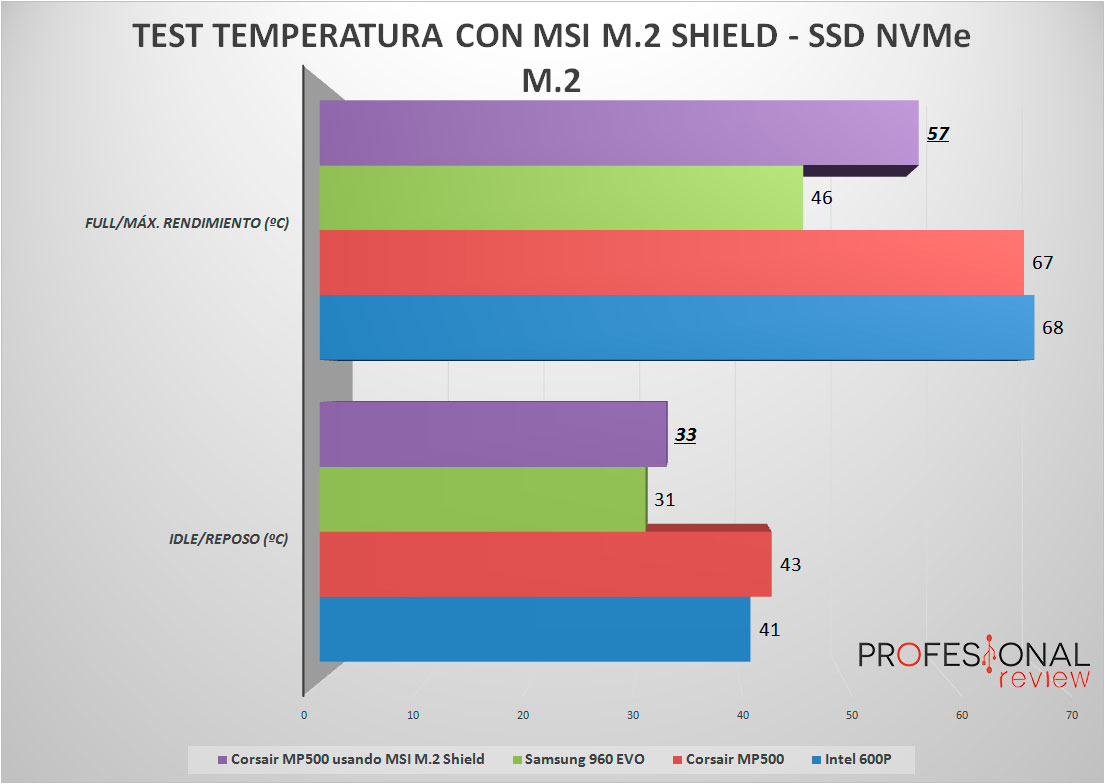 MSI M.2 Shield