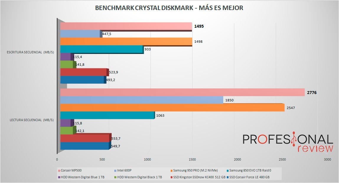 Corsair MP500 benchmark