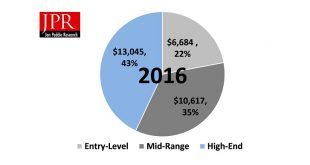 hardware videojuegos ingresos 2016