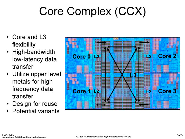 Nueva información sobre AMD Ryzen