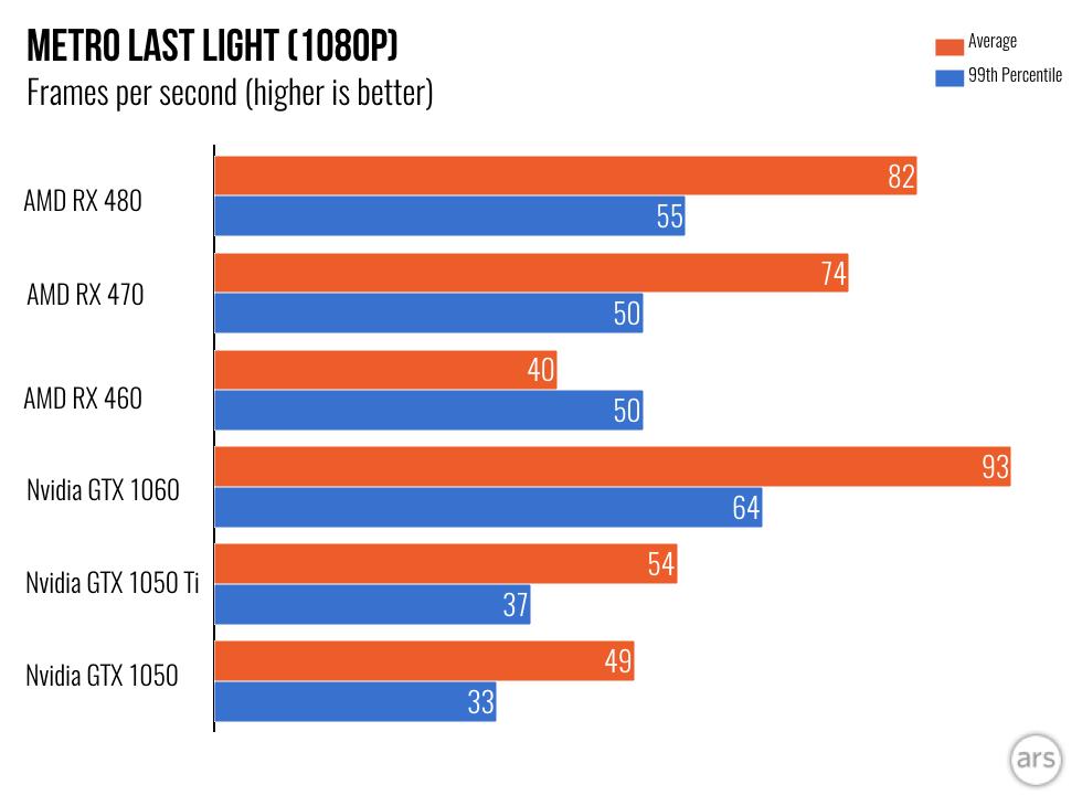 AMD vs Nvidia, batalla en la gama media