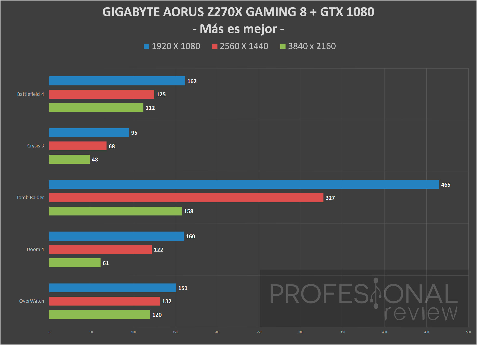 Gigabyte Aorus Z270X Gaming 8 juegos