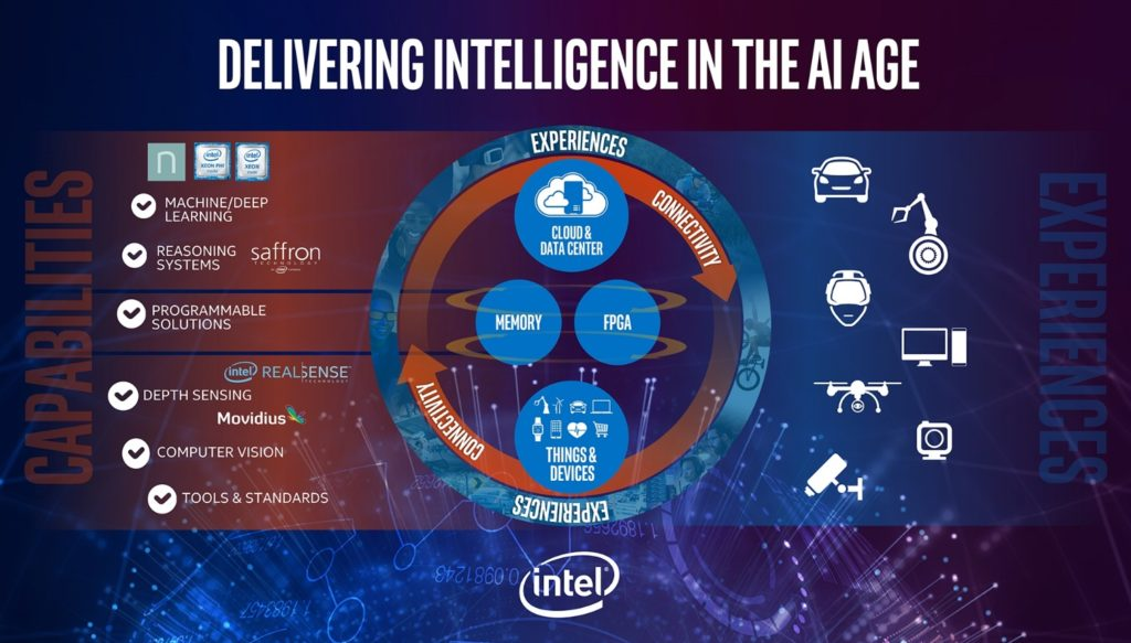 Intel Lake Crest: el asalto a la inteligencia artificial