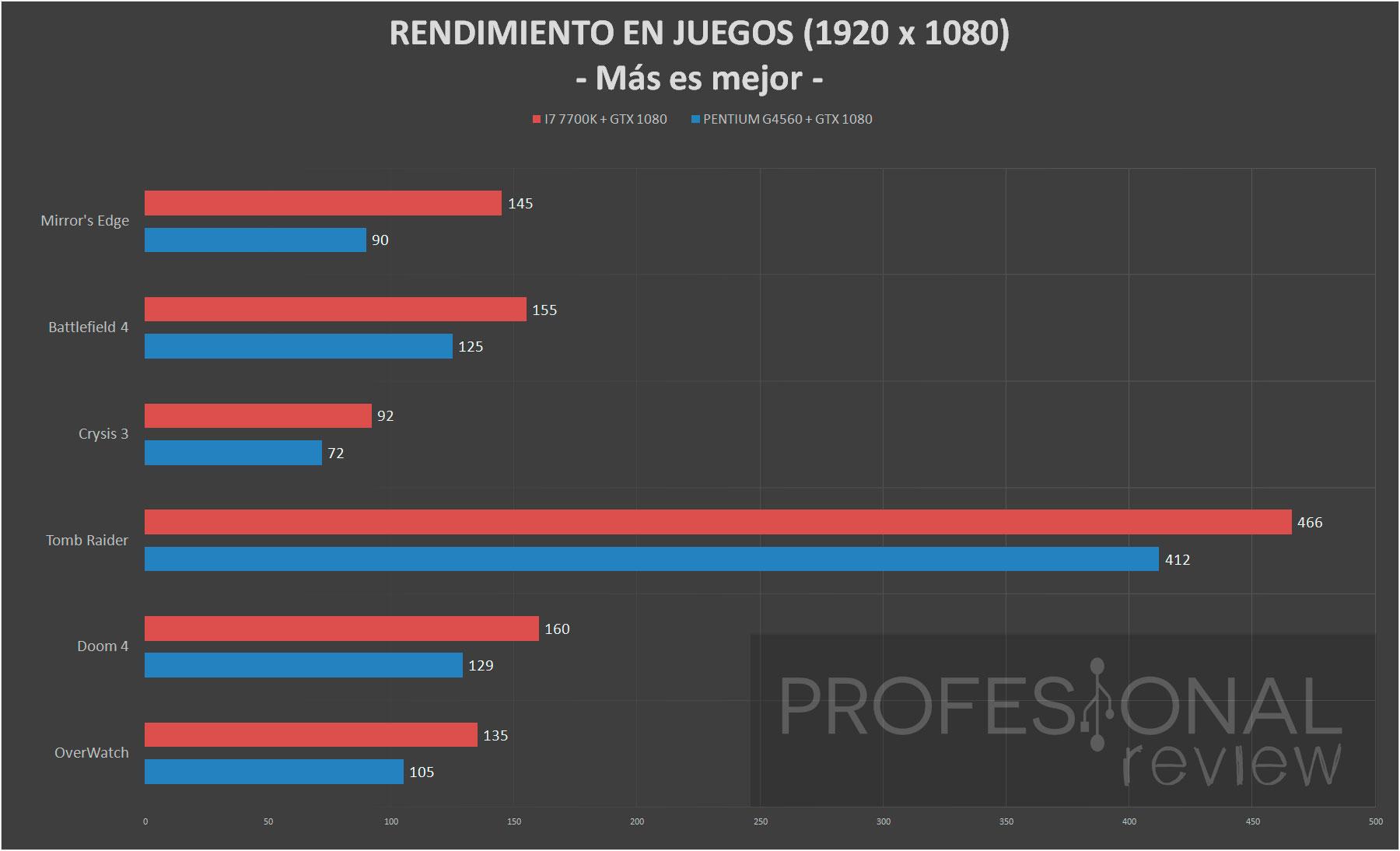 Intel Pentium G4560 Review En Espaol Anlisis Completo 35ghz Socket 1151 Kabylake Aunque El Hyperthreading Ayuda Mucho Su Mejor Rendimiento Pero No Es Suficiente Para Alcanzar A Un I3 I5 O Los Nuevos I7