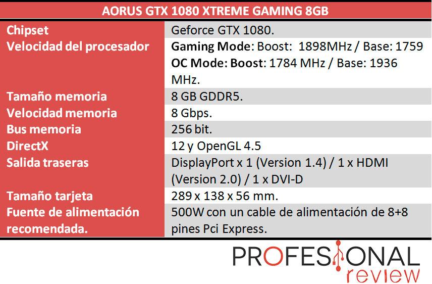 Aorus GTX 1080 Xtreme Edition caracteristicas