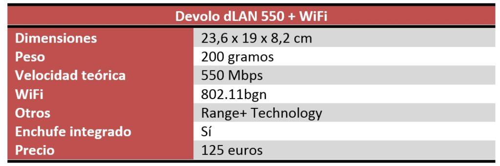 Devolo dLAN 550+ WiFi Review