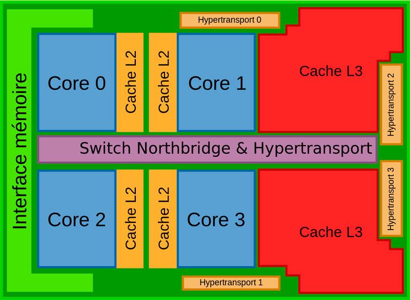Mejor procesador gaming cache