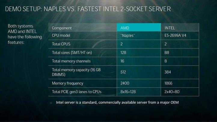 EPYC VS Xeon
