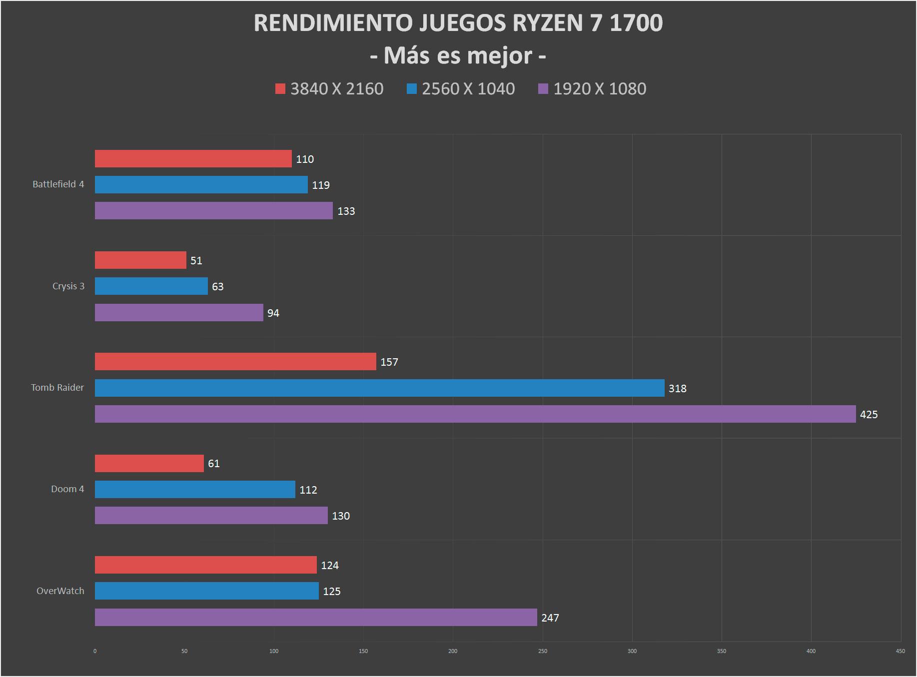 Ryzen 7 1700 Juegos