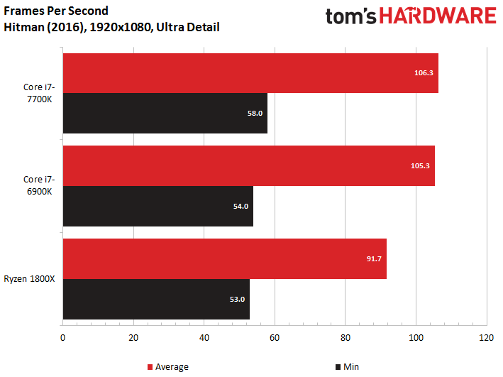 AMD Ryzen 7 vs Intel Core i7 en juegos