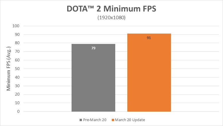 AMD Ryzen empieza a recibir las mejoras de rendimiento prometidas